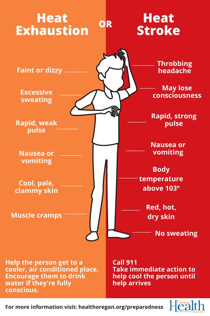 InfoGraphic-Heat illnesses